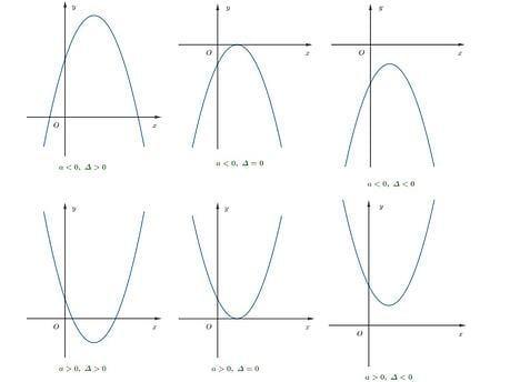 Bài tập trắc nghiệm hàm số bậc hai lớp 10