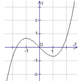 Hàm chứa tham số nâng cao - Các dạng bài tập về hàm số lớp 10