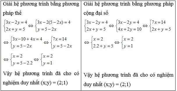 bài tập hệ phương trình bậc nhất 2 ẩn lớp 9